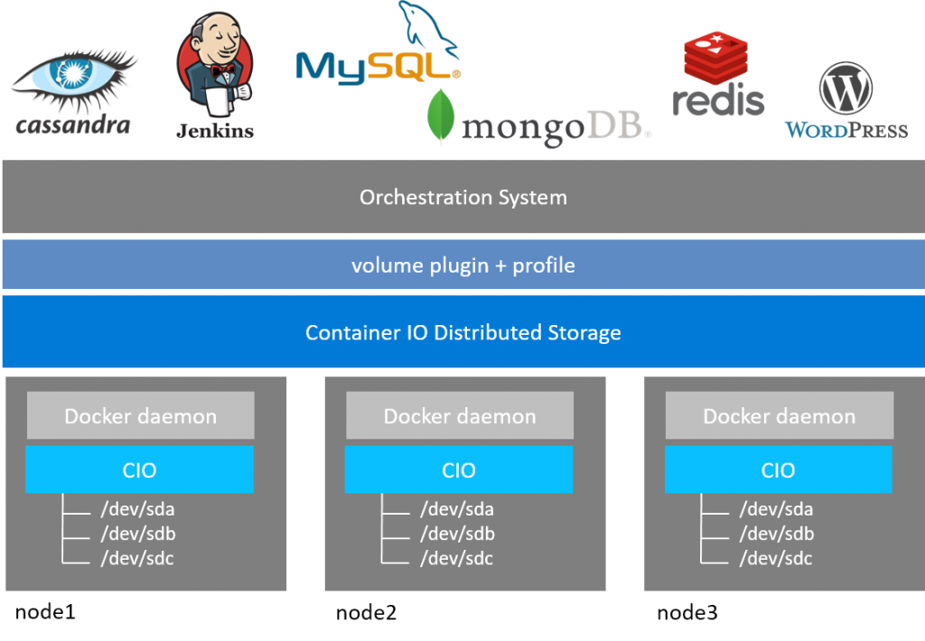 How Storidge's Container IO software works